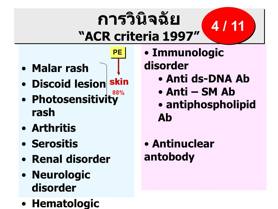 การวินิจฉัย ACR criteria 1997 Malar rash Discoid lesion Photosensitivity rash Arthritis Serositis Renal disorder Neurologic disorder Hematologic disorder Immunologic disorder Anti ds-DNA Ab Anti – SM Ab antiphospholipid Ab Antinuclear antobody 4 / 11 skin PE 88%