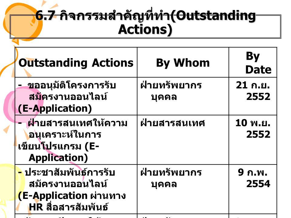 6.7 กิจกรรมสำคัญที่ทำ (Outstanding Actions) Outstanding ActionsBy Whom By Date - ขออนุมัติโครงการรับ สมัครงานออนไลน์ (E-Application) ฝ่ายทรัพยากร บุคค