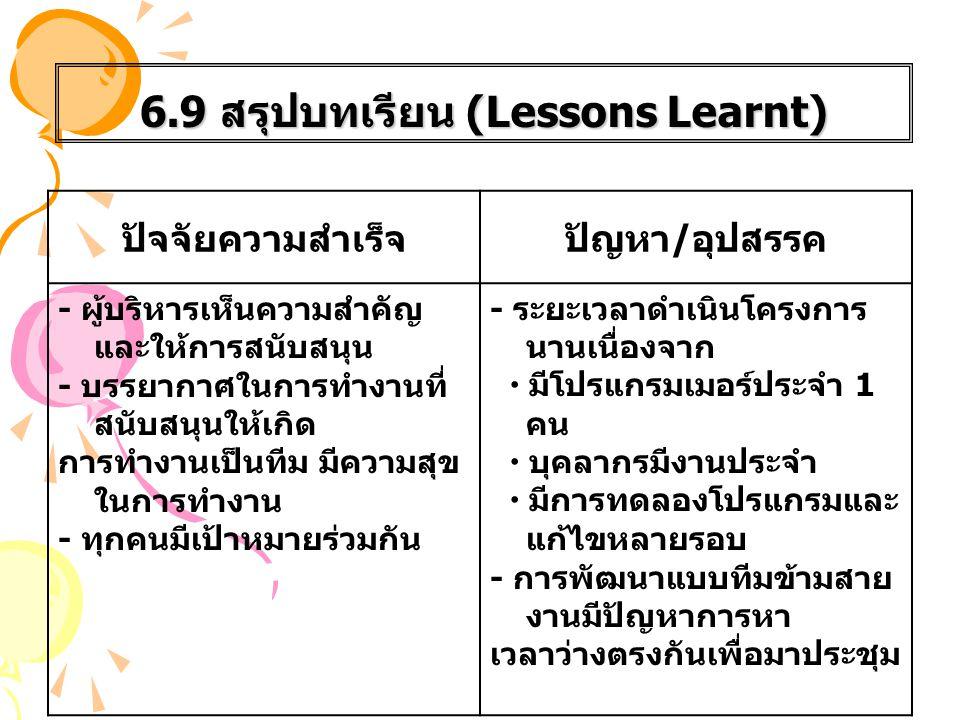 6.9 สรุปบทเรียน (Lessons Learnt) ปัจจัยความสำเร็จปัญหา / อุปสรรค - ผู้บริหารเห็นความสำคัญ และให้การสนับสนุน - บรรยากาศในการทำงานที่ สนับสนุนให้เกิด กา