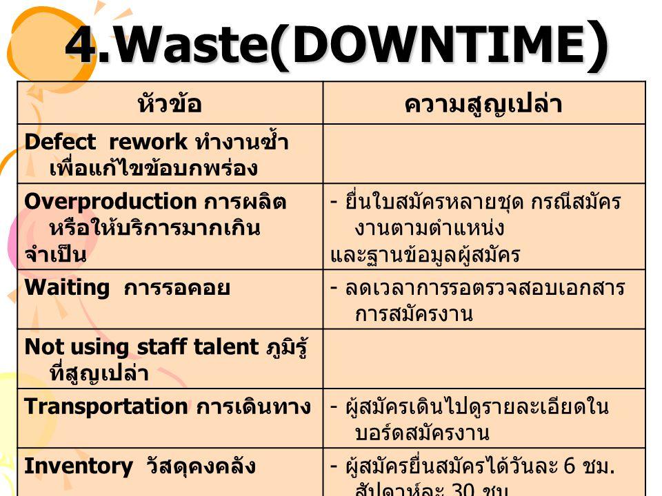 4.Waste(DOWNTIME ) หัวข้อความสูญเปล่า Defect rework ทำงานซ้ำ เพื่อแก้ไขข้อบกพร่อง Overproduction การผลิต หรือให้บริการมากเกิน จำเป็น - ยื่นใบสมัครหลาย