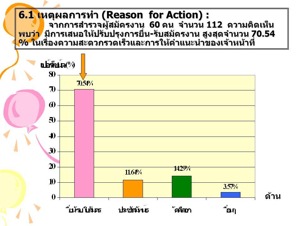 6.1 เหตุผลการทำ (Reason for Action) : จากการสำรวจผู้สมัครงาน 60 คน จำนวน 112 ความคิดเห็น พบว่า มีการเสนอให้ปรับปรุงการยื่น - รับสมัครงาน สูงสุดจำนวน 7