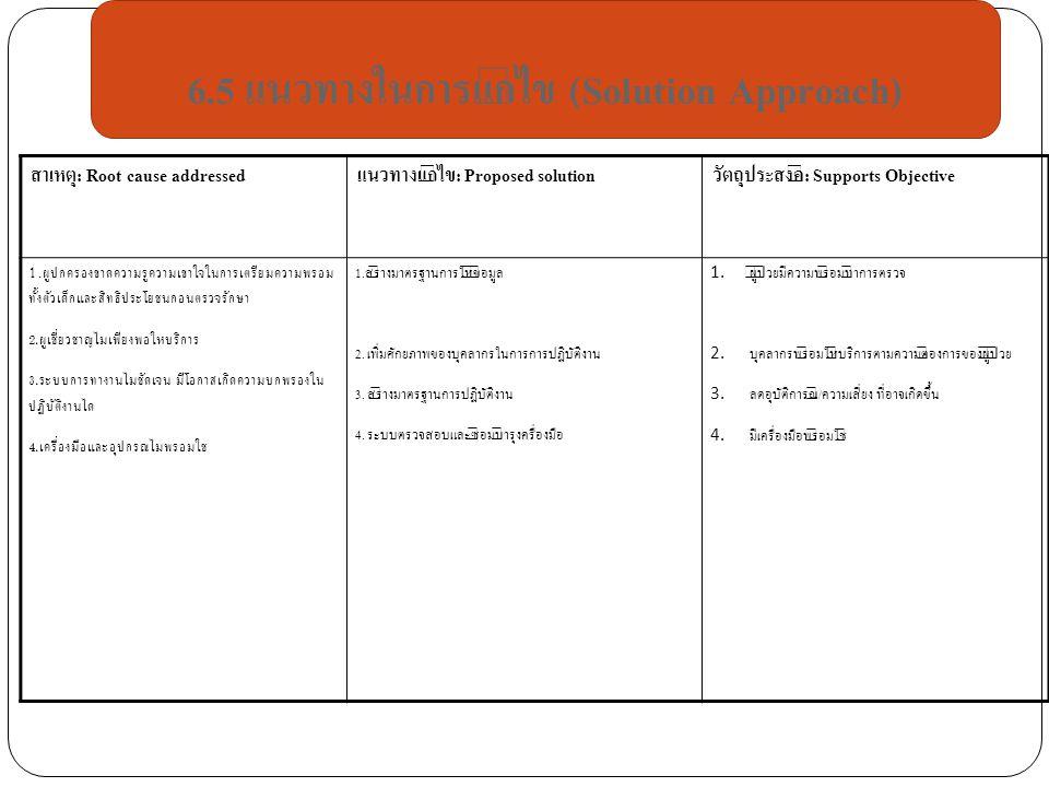 สาเหตุ: Root cause addressedแนวทางแก้ไข: Proposed solutionวัตถุประสงค์: Supports Objective 1.