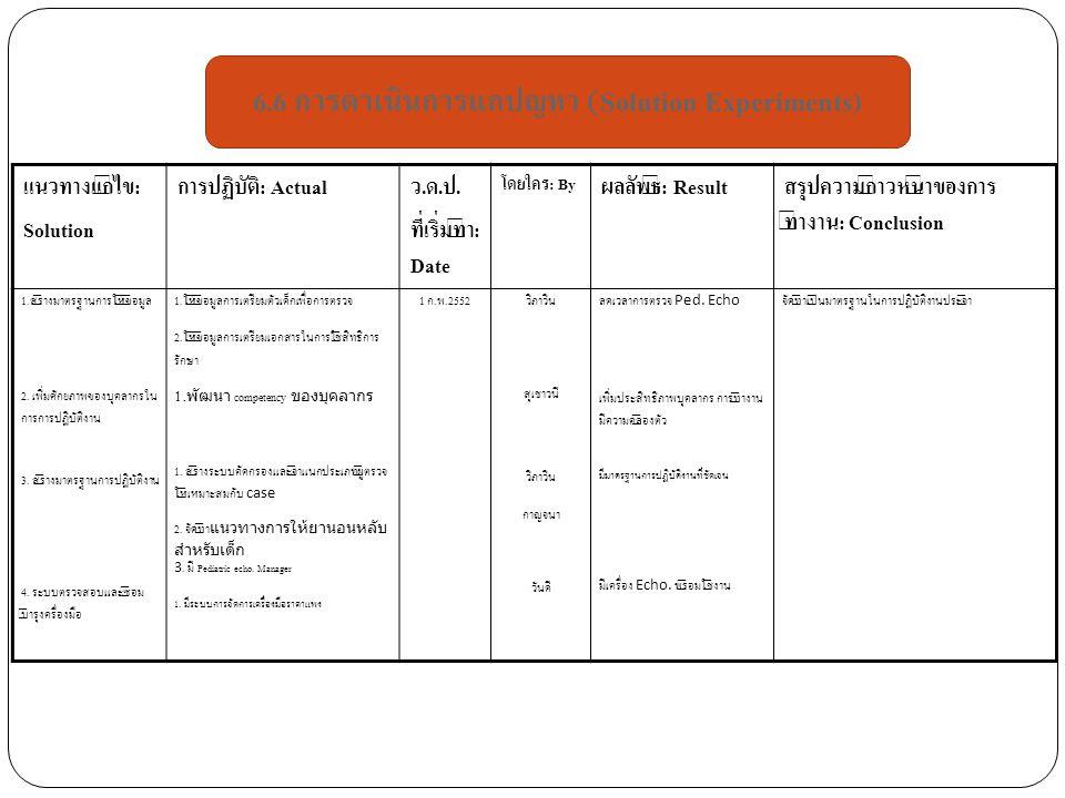 แนวทางแก้ไข: Solution การปฏิบัติ: Actualว.ด.ป. ที่เริ่มทำ: Date โดยใคร: By ผลลัพธ์: Resultสรุปความก้าวหน้าของการ ทำงาน: Conclusion 1. สร้างมาตรฐานการใ