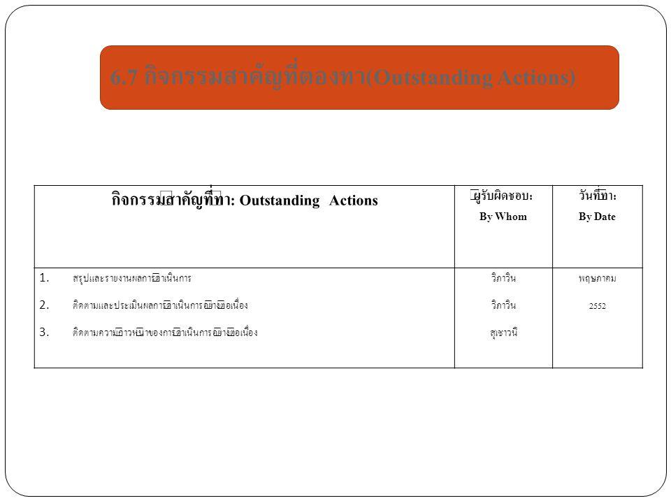 กิจกรรมสำคัญที่ทำ: Outstanding Actions ผู้รับผิดชอบ: By Whom วันที่ทำ: By Date 1. สรุปและรายงานผลการดำเนินการ 2. ติดตามและประเมินผลการดำเนินการอย่างต่