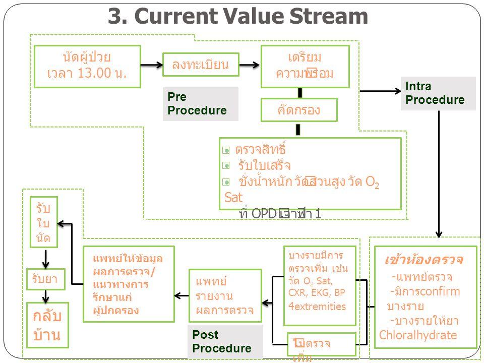 คัดกรอง นัดผู้ป่วย เวลา 13.00 น. ลงทะเบียน เตรียม ความพร้อม 3. Current Value Stream เข้าห้องตรวจ -แพทย์ตรวจ -มีการconfirm บางราย -บางรายให้ยา Chloralh