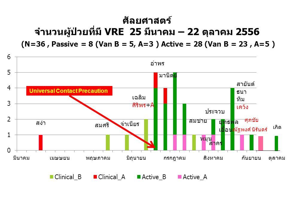 ศัลยศาสตร์ จำนวนผู้ป่วยที่มี VRE 25 มีนาคม – 22 ตุลาคม 2556 (N=36, Passive = 8 (Van B = 5, A=3 ) Active = 28 (Van B = 23, A=5 ) สง่า สมศรี จำเนียร เฉล