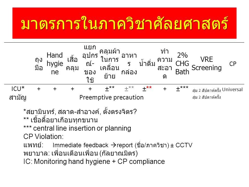 มาตรการในภาควิชาศัลยศาสตร์ การทำ Preemptive precaution 1.