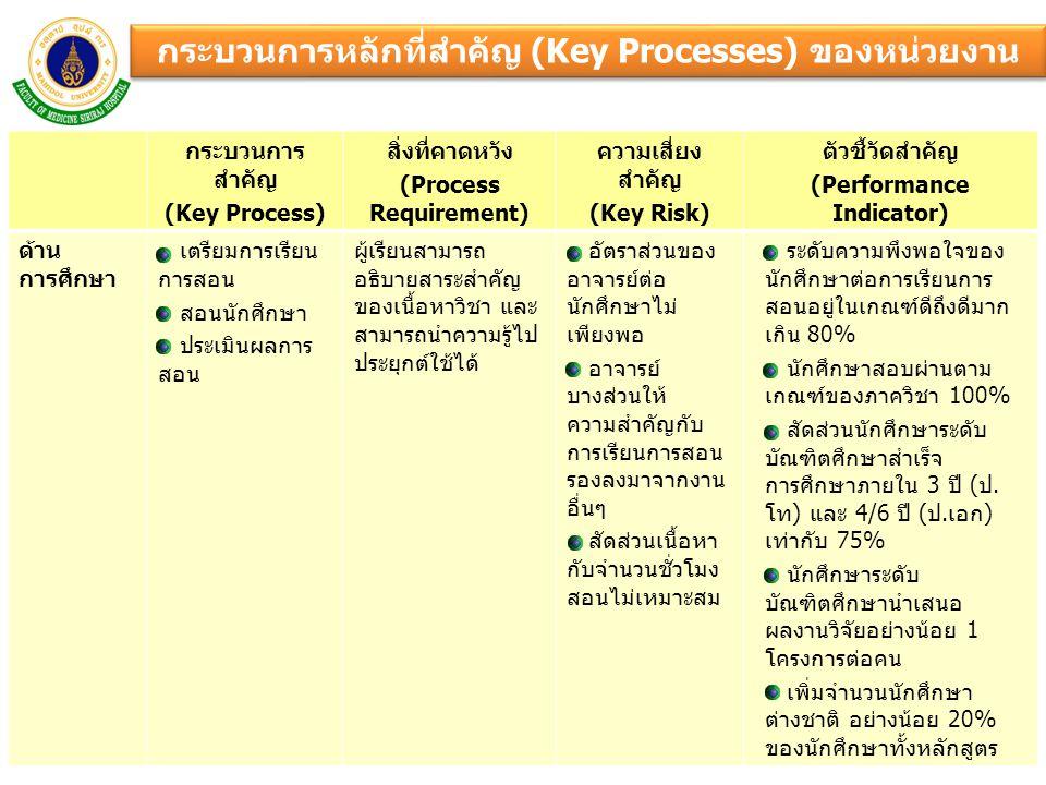 กระบวนการหลักที่สำคัญ (Key Processes) ของหน่วยงาน กระบวนการ สำคัญ (Key Process) สิ่งที่คาดหวัง (Process Requirement) ความเสี่ยง สำคัญ (Key Risk) ตัวชี