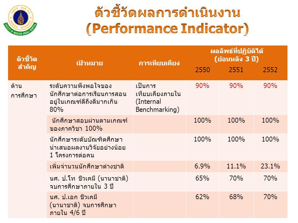 ตัวชี้วัด สำคัญ เป้าหมายการเทียบเคียง ผลลัพธ์ที่ปฏิบัติได้ (ย้อนหลัง 3 ปี) 255025512552 ด้าน การศึกษา ระดับความพึงพอใจของ นักศึกษาต่อการเรียนการสอน อย