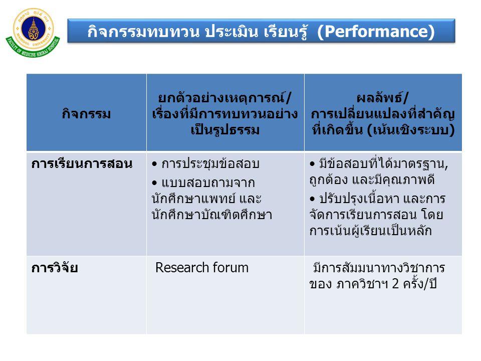 กิจกรรมทบทวน ประเมิน เรียนรู้ (Performance) กิจกรรม ยกตัวอย่างเหตุการณ์/ เรื่องที่มีการทบทวนอย่าง เป็นรูปธรรม ผลลัพธ์/ การเปลี่ยนแปลงที่สำคัญ ที่เกิดข