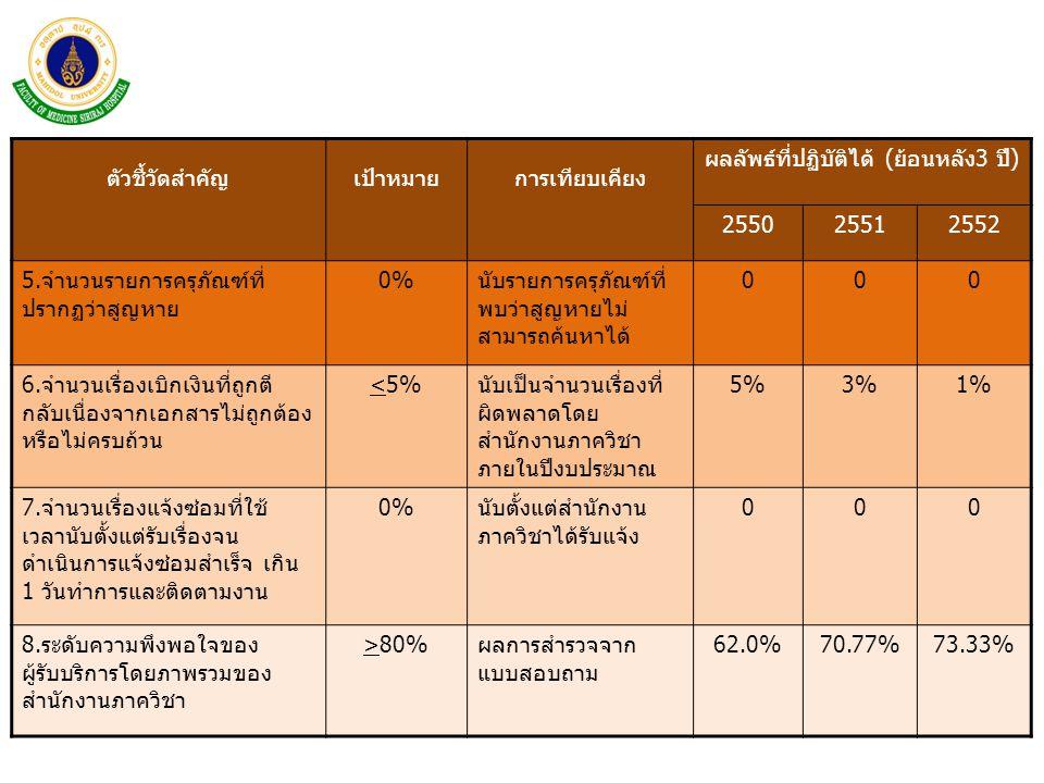 ตัวชี้วัดสำคัญเป้าหมายการเทียบเคียง ผลลัพธ์ที่ปฏิบัติได้ (ย้อนหลัง3 ปี) 255025512552 5.จำนวนรายการครุภัณฑ์ที่ ปรากฏว่าสูญหาย 0%0%นับรายการครุภัณฑ์ที่