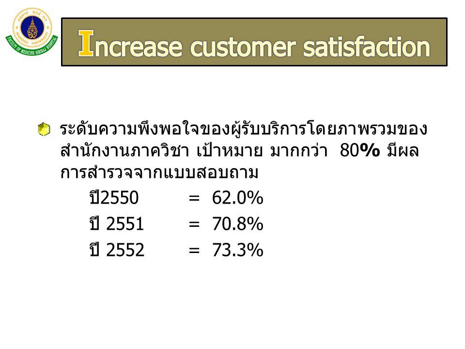 ระดับความพึงพอใจของผู้รับบริการโดยภาพรวมของ สำนักงานภาควิชา เป้าหมาย มากกว่า 80% มีผล การสำรวจจากแบบสอบถาม ปี2550 = 62.0% ปี 2551 = 70.8% ปี 2552 = 73