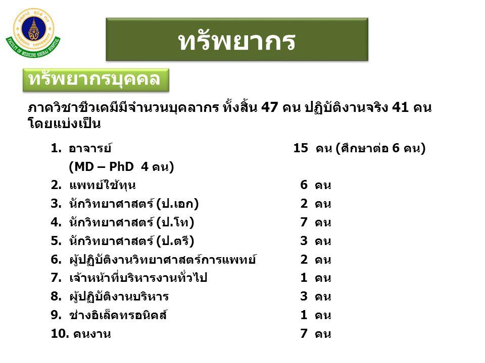 ทรัพยากร ทรัพยากรบุคคล ภาควิชาชีวเคมีมีจำนวนบุคลากร ทั้งสิ้น 47 คน ปฏิบัติงานจริง 41 คน โดยแบ่งเป็น 1.อาจารย์ 15 คน (ศึกษาต่อ 6 คน) (MD – PhD 4 คน) 2.