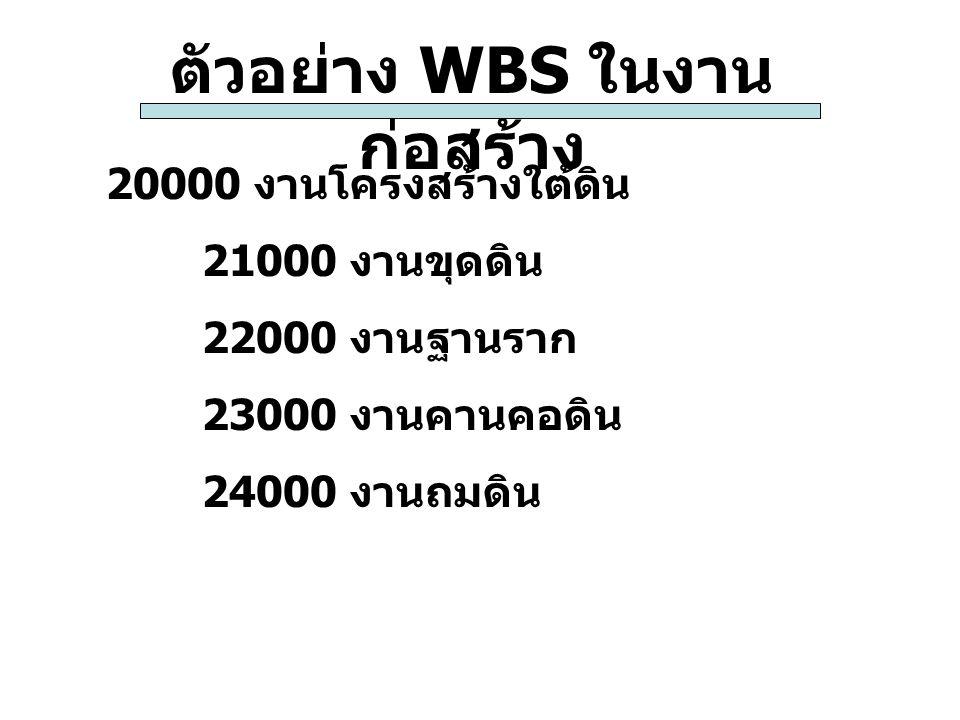 ตัวอย่าง WBS ในงาน ก่อสร้าง 20000 งานโครงสร้างใต้ดิน 21000 งานขุดดิน 22000 งานฐานราก 23000 งานคานคอดิน 24000 งานถมดิน