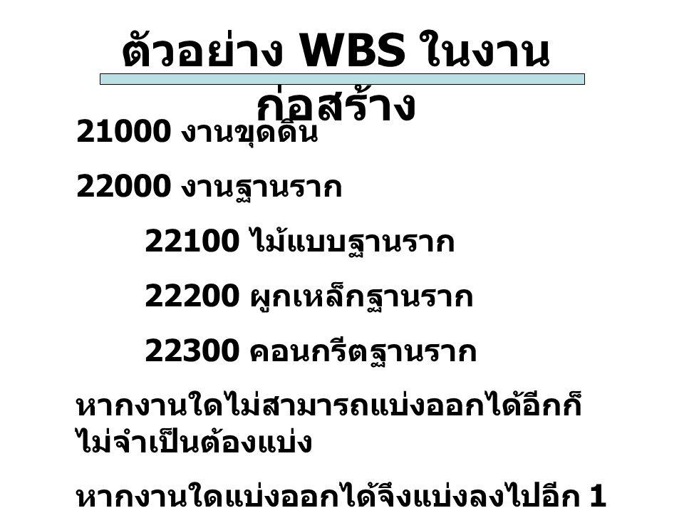 ตัวอย่าง WBS ในงาน ก่อสร้าง 21000 งานขุดดิน 22000 งานฐานราก 22100 ไม้แบบฐานราก 22200 ผูกเหล็กฐานราก 22300 คอนกรีตฐานราก หากงานใดไม่สามารถแบ่งออกได้อีก