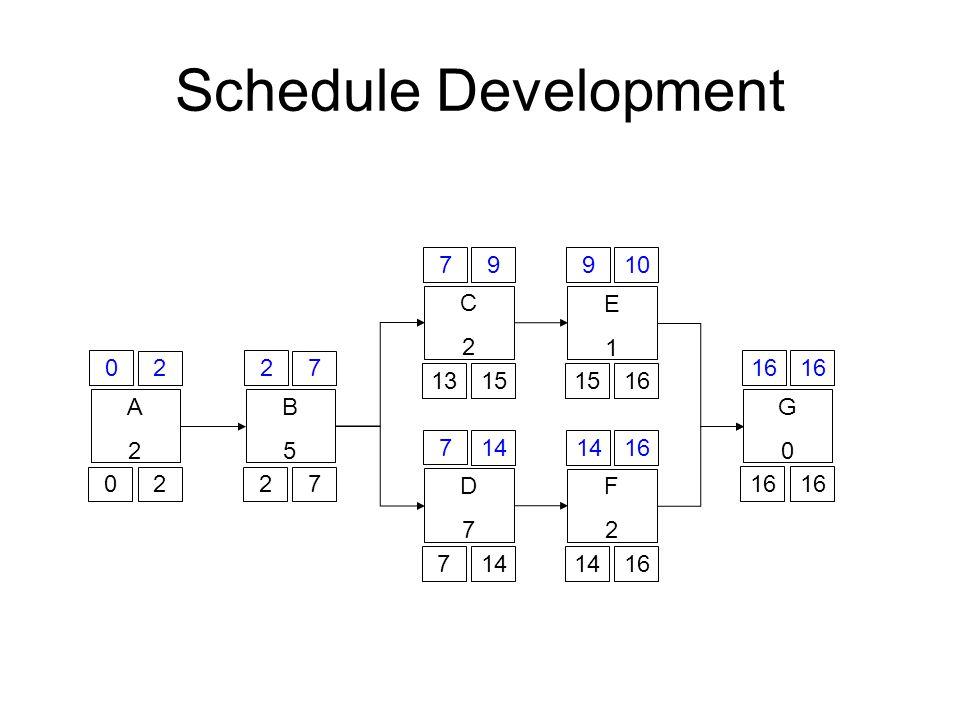 Schedule Development A2A2 0 2 02 B5B5 2 7 27 C2C2 7 9 1315 D7D7 7 14 7 E1E1 9 10 1516 F2F2 14 16 1416 G0G0