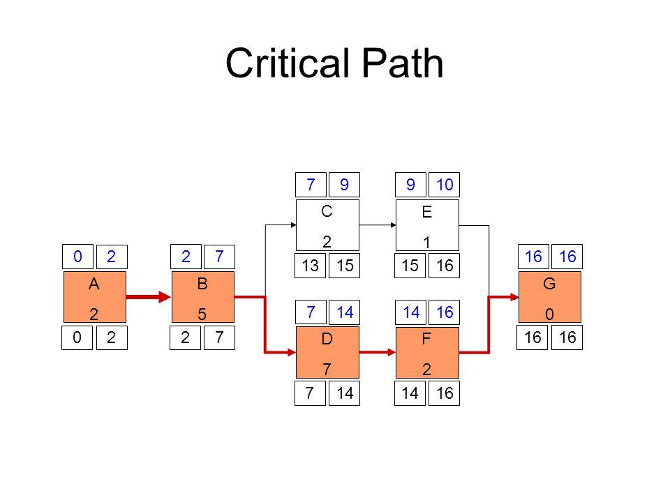 Critical Path A2A2 0 2 02 B5B5 2 7 27 C2C2 7 9 1315 D7D7 7 14 7 E1E1 9 10 1516 F2F2 14 16 1416 G0G0