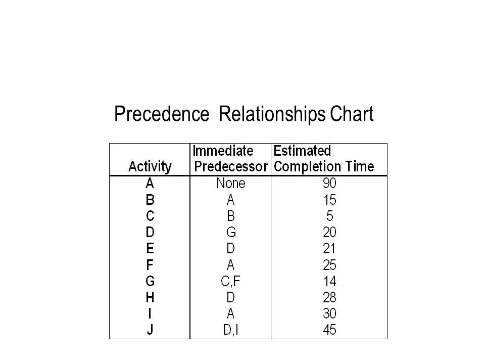 Precedence Relationships Chart