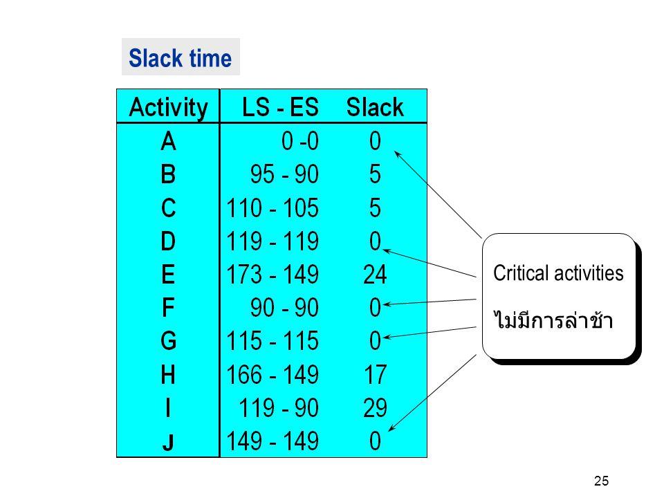 25 Critical activities ไม่มีการล่าช้า Critical activities ไม่มีการล่าช้า Slack time