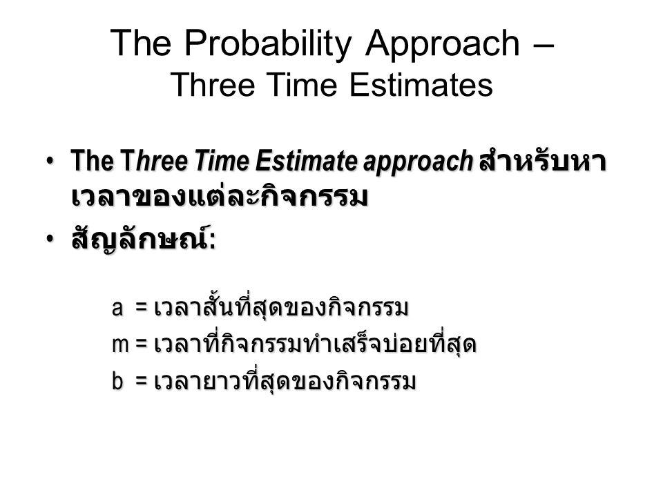 The T hree Time Estimate approach สำหรับหา เวลาของแต่ละกิจกรรม The T hree Time Estimate approach สำหรับหา เวลาของแต่ละกิจกรรม สัญลักษณ์ : a = เวลาสั้น