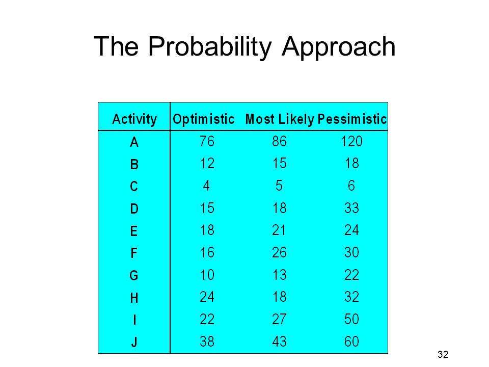 32 The Probability Approach