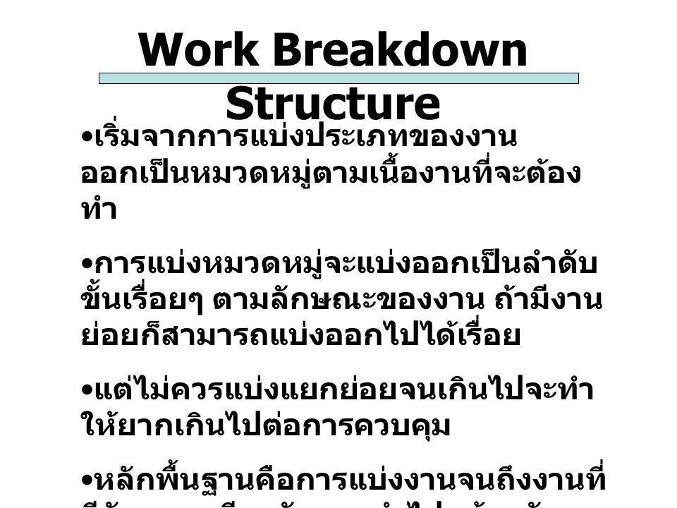 Work Breakdown Structure เริ่มจากการแบ่งประเภทของงาน ออกเป็นหมวดหมู่ตามเนื้องานที่จะต้อง ทำ การแบ่งหมวดหมู่จะแบ่งออกเป็นลำดับ ขั้นเรื่อยๆ ตามลักษณะของ