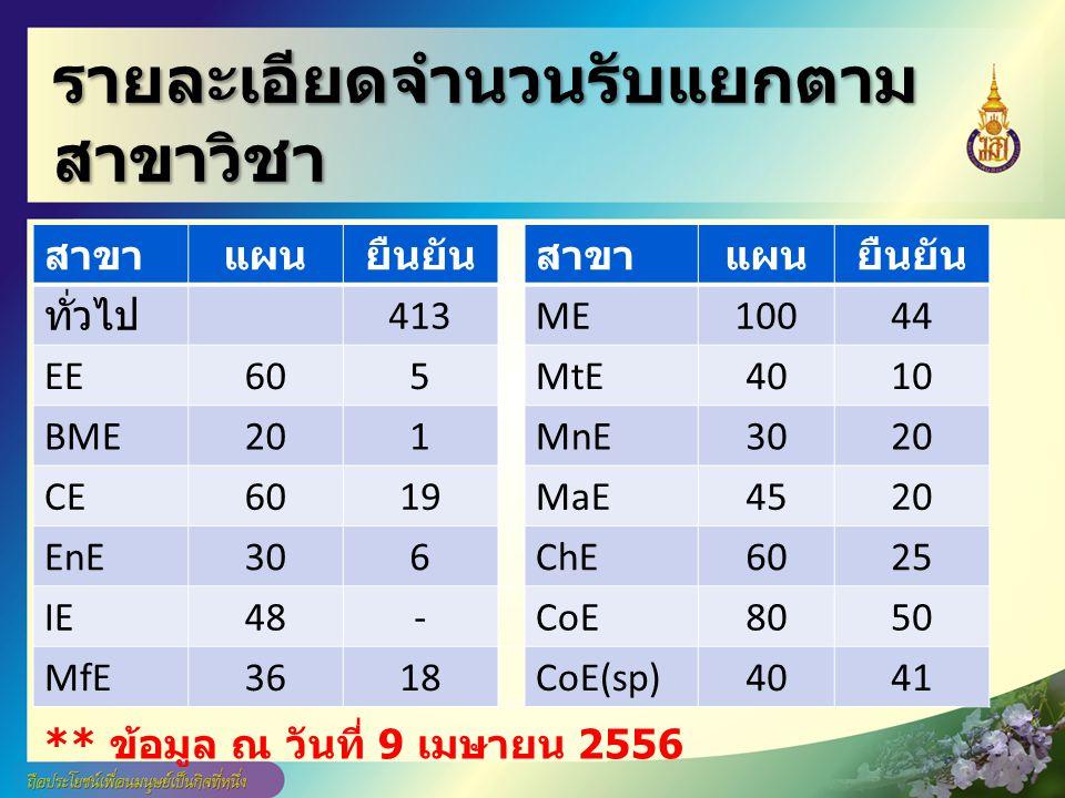 รายละเอียดจำนวนรับแยกตาม สาขาวิชา สาขาแผนยืนยันสาขาแผนยืนยัน ทั่วไป 413ME10044 EE605MtE4010 BME201MnE3020 CE6019MaE4520 EnE306ChE6025 IE48-CoE8050 MfE