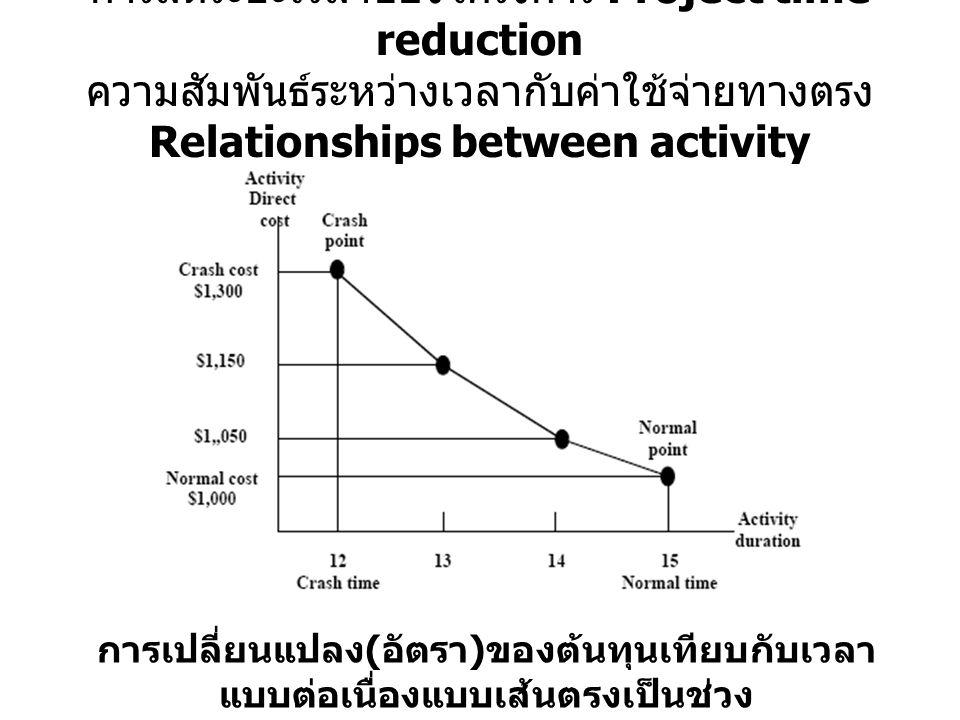 การลดระยะเวลาของโครงการ Project time reduction ความสัมพันธ์ระหว่างเวลากับค่าใช้จ่ายทางตรง Relationships between activity duration and direct cost: การเปลี่ยนแปลง ( อัตรา ) ของต้นทุนเทียบกับเวลา แบบต่อเนื่องแบบเส้นตรงเป็นช่วง Continuous Piecewise Linear Variation