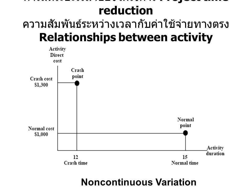 การลดระยะเวลาของโครงการ Project time reduction ความสัมพันธ์ระหว่างเวลากับค่าใช้จ่ายทางตรง Relationships between activity duration and direct cost: Noncontinuous Variation