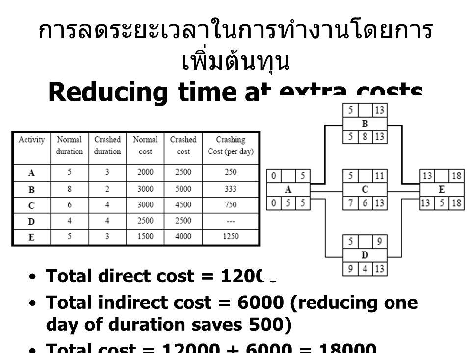 การลดระยะเวลาในการทำงานโดยการ เพิ่มต้นทุน Reducing time at extra costs Total direct cost = 12000 Total indirect cost = 6000 (reducing one day of duration saves 500) Total cost = 12000 + 6000 = 18000