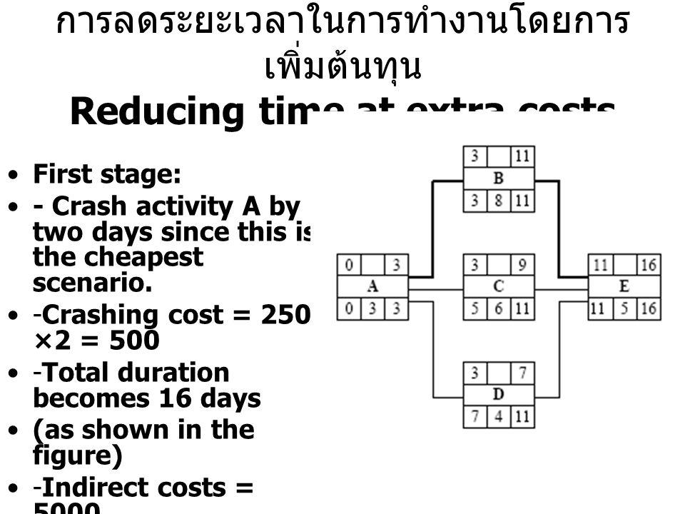การลดระยะเวลาในการทำงานโดยการ เพิ่มต้นทุน Reducing time at extra costs First stage: - Crash activity A by two days since this is the cheapest scenario.