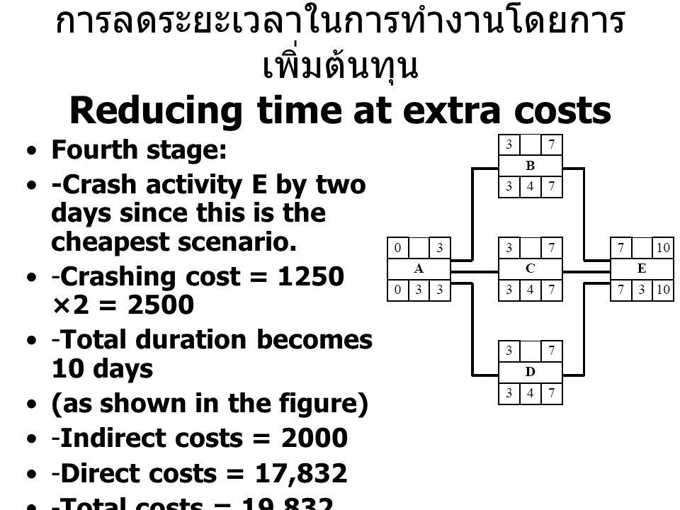 การลดระยะเวลาในการทำงานโดยการ เพิ่มต้นทุน Reducing time at extra costs Fourth stage: -Crash activity E by two days since this is the cheapest scenario.