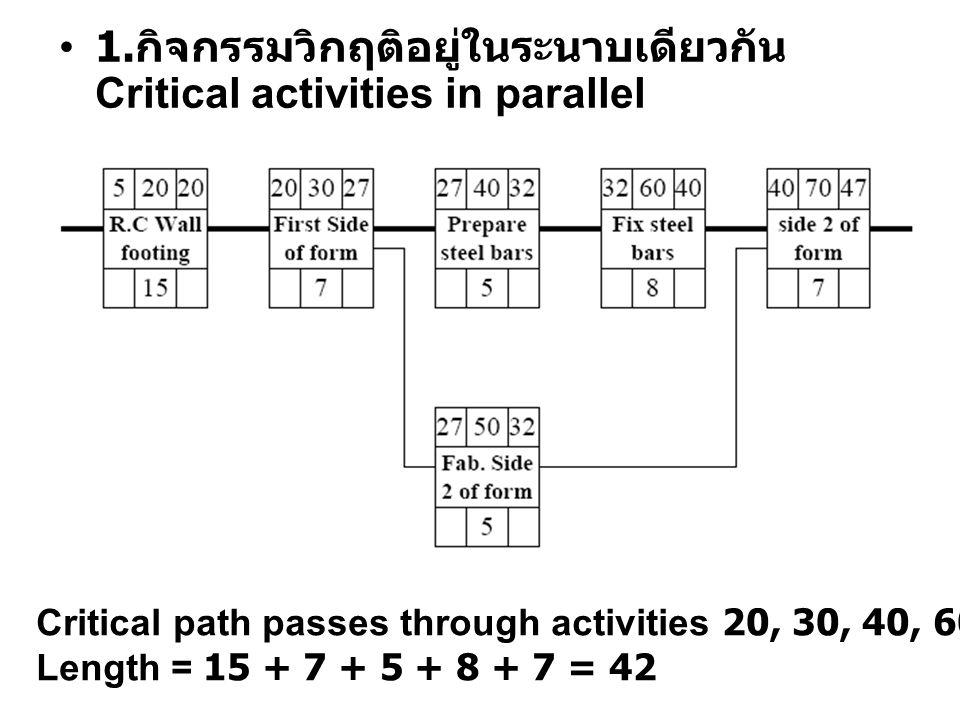 1. กิจกรรมวิกฤติอยู่ในระนาบเดียวกัน Critical activities in parallel Critical path passes through activities 20, 30, 40, 60, 70 Length = 15 + 7 + 5 + 8