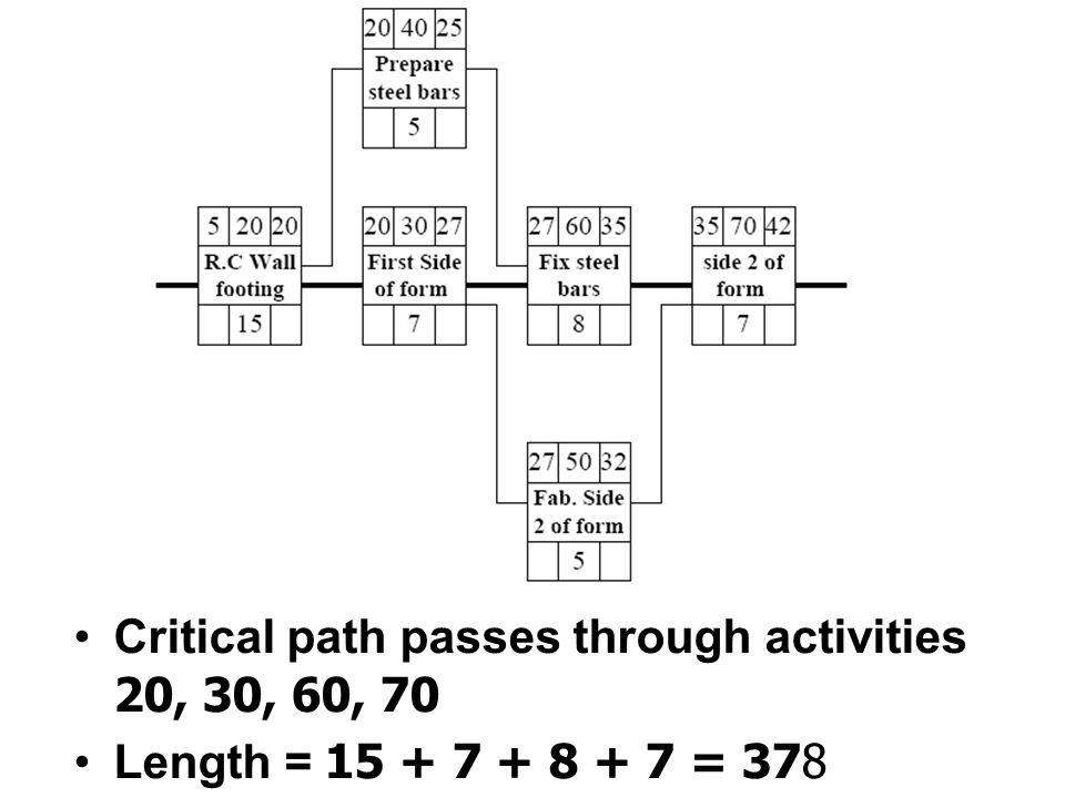 การลดระยะเวลาในการทำงานโดยการ เพิ่มต้นทุน Reducing time at extra costs Third stage: -Crash activities B, C by two days for each since this is the cheapest scenario.