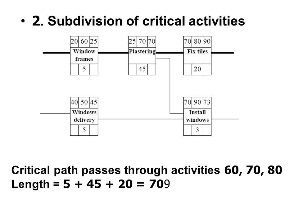 Critical path passes through activities 60, 70, 80 Length = 5 + 25 + 20 = 50