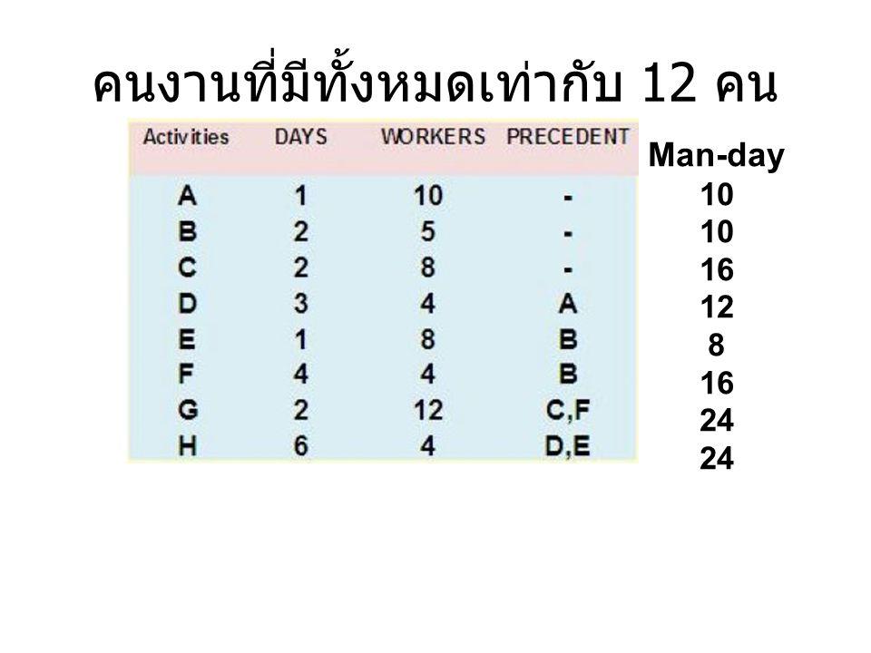 คนงานที่มีทั้งหมดเท่ากับ 12 คน Man-day 10 10 16 12 8 16 24 24