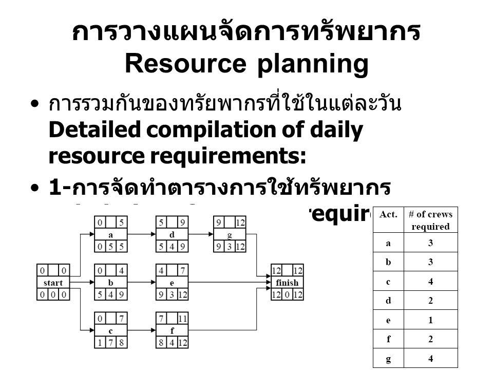 การวางแผนจัดการทรัพยากร Resource planning การรวมกันของทรัยพากรที่ใช้ในแต่ละวัน Detailed compilation of daily resource requirements: 1- การจัดทำตารางการใช้ทรัพยากร Tabulation of resource requirements