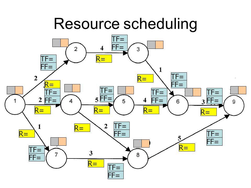 Resource scheduling TF= FF= TF= FF= TF= FF= TF= FF= TF= FF= TF= FF= TF= FF= TF= FF= TF= FF= TF= FF= TF= FF= R=