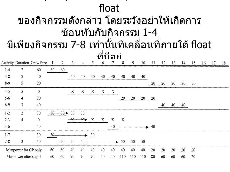 เลื่อน 1-2, 2-3, 3-6 และ 1-7, 7-8 โดยพิจารณาถึง float ของกิจกรรมดังกล่าว โดยระวังอย่าให้เกิดการ ซ้อนทับกับกิจกรรม 1-4 มีเพียงกิจกรรม 7-8 เท่านั้นที่เคลื่อนที่ภายใต้ float ที่มีอยู่ เส้นทางวิกฤติคือ 1-7, 7-8, 8-9