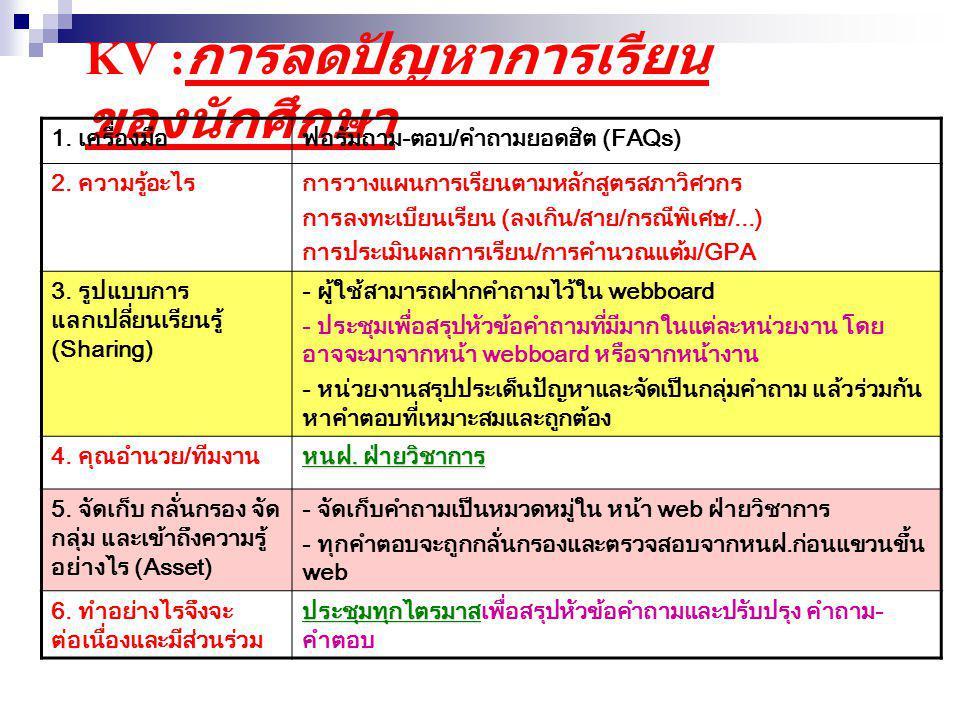KV : การลดปัญหาการเรียน ของนักศึกษา 1.เครื่องมือฐานความรู้ (Knowledge base) : คลังข้อสอบ 2.