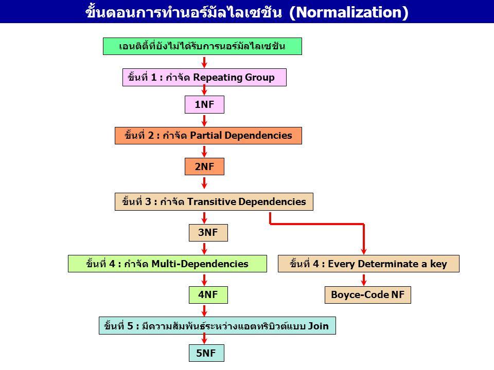 ขั้นตอนการทำนอร์มัลไลเซชัน (Normalization) เอนติตี้ที่ยังไม่ได้รับการนอร์มัลไลเซชัน ขั้นที่ 1 : กำจัด Repeating Group 1NF ขั้นที่ 2 : กำจัด Partial De