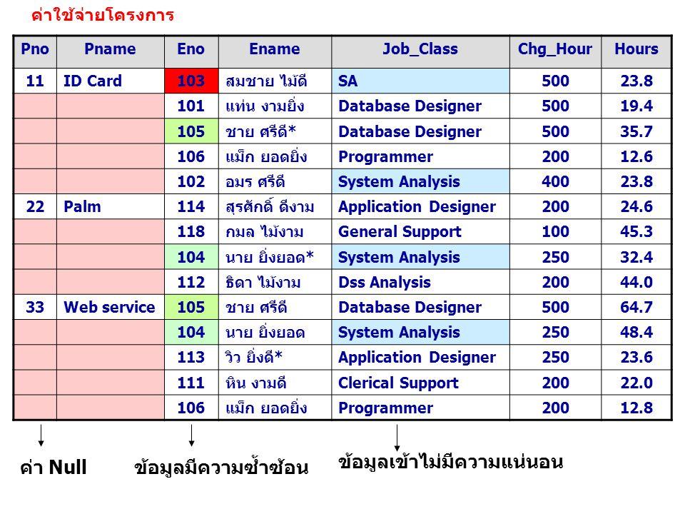 ค่าใช้จ่ายโครงการ PnoPnameEnoEnameJob_ClassChg_HourHours 11ID Card103สมชาย ไม้ดีSA50023.8 101แท่น งามยิ่งDatabase Designer50019.4 105ชาย ศรีดี*Databas