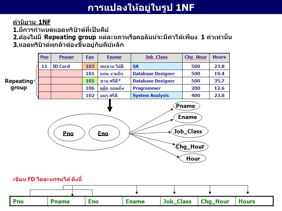 การแปลงให้อยู่ในรูป 1NF คำนิยาม 1NF 1.มีการกำหนดแอตทริบิวต์ที่เป็นคีย์ 2.ต้องไม่มี Repeating group แต่ละแถวหรือคอลัมน์จะมีค่าได้เพียง 1 ค่าเท่านั้น 3.