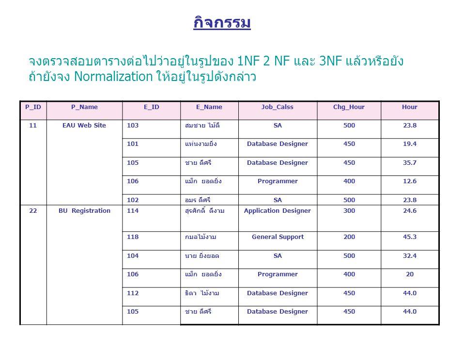 จงตรวจสอบตารางต่อไปว่าอยู่ในรูปของ 1NF 2 NF และ 3NF แล้วหรือยัง ถ้ายังจง Normalization ให้อยู่ในรูปดังกล่าว P_IDP_NameE_IDE_NameJob_CalssChg_HourHour