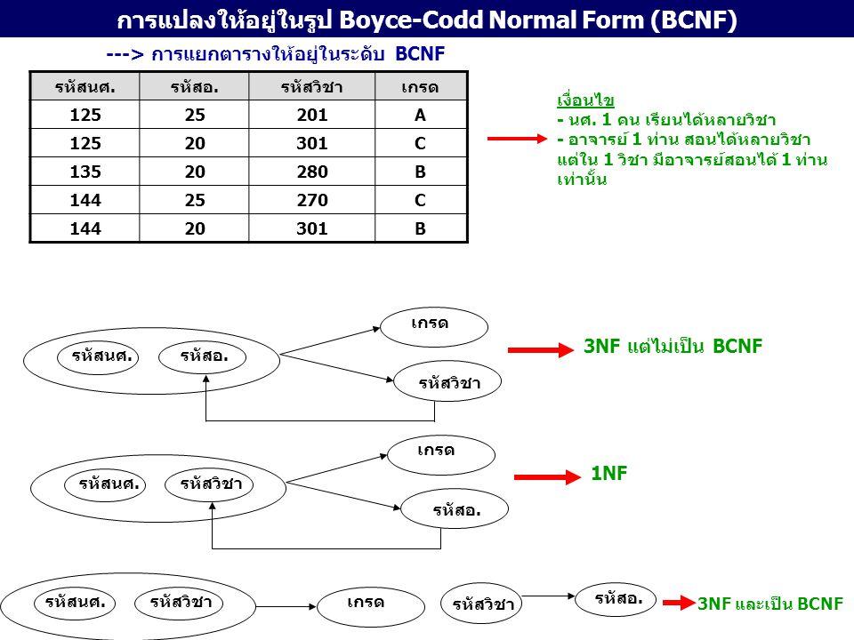 การแปลงให้อยู่ในรูป 4NF คำนิยาม 4NF รีเลชันจะเป็น 4NF ถ้า 1.รีเลชันนั้นเป็น 3NF อยู่แล้ว 2.รีเลชันนั้นไม่มี Multivalued Dependency วิธีการแปลงรีเลชันที่อยู่ใน 3NF ให้ไปอยู่ใน 4NF ได้ดังนี้ 1.ตรวจหามัลติแวลูดีเพนเดนซี 2.สร้างเอนติตี้ใหม่ เพื่อใช้ในการกำจัดมัลติแวลูดีเพนเดนซี รหัสผู้แต่งรหัสหนังสือหัวเรื่องชื่อหนังสือชื่อผู้แต่ง A001B001Comp ScNetworksอาริต A001B001MathsNetworksอาริต A002B001Comp ScNetworksวรพจน์ A002B001MathsNetworksวรพจน์ A003B002MathsCalculusโชติพัฒน์ รหัสผู้แต่ง รหัสหนังสือ หัวเรื่อง ชื่อผู้แต่ง ชื่อหนังสือ ผู้แต่ง (รหัสผู้แต่ง, ชื่อผู้แต่ง) หนังสือ (รหัสหนังสือ, ชื่อหนัสือ) ผู้แต่ง-หนังสือ-หัวเรื่อง (รหัสผู้แต่ง, รหัสหนังสือ, หัวเรื่อง)