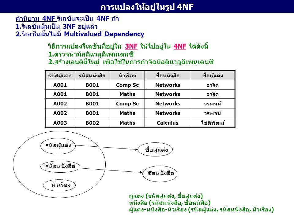 การแปลงให้อยู่ในรูป 4NF รหัสผู้แต่งรหัสหนังสือหัวเรื่อง A001B001Comp Sc A001B001Maths A002B001Comp Sc A002B001Maths A003B002Maths รหัสหนังสือ หัวเรื่อง ชื่อผู้แต่ง ผู้แต่ง (รหัสผู้แต่ง, ชื่อผู้แต่ง) หนังสือ (รหัสหนังสือ, ชื่อหนังสือ) ผู้แต่ง-หนังสือ (รหัสผู้แต่ง, รหัสหนังสือ) หนังสือ-หัวเรื่อง (รหัสผู้แต่ง, หัวเรื่อง) ผู้แต่ง - หนังสือ - หัวเรื่อง รหัสหนังสือ สามารถบอกได้หลายค่า มัลติแวลูดีเพนเดนซี เมื่อกำจัดมัลติแวลูดีเพนเดนซี และแปลงเป็นรีเลชัน จะได้ 4 รีเลชัน
