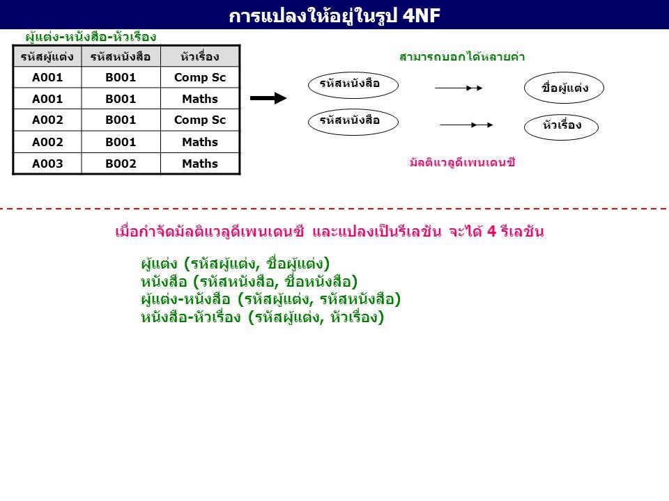การแปลงให้อยู่ในรูป 5NF (Projection-Join Normal Form : PJ/NF) คำนิยาม 5NF รีเลชัน หรือ PJ/NF ก็ต่อเมื่อ 1.รีเลชันนั้นๆมีความสัมพันธ์ระหว่างแอตทริบิวต์แบบ Join และรีเลชันย่อยๆที่จำแนกออกมา ต้องมีคีย์คู่แข่ง (CK) ของรีเลชันเดิมอยู่ด้วยเสมอ หรือ 2 รีเลชันนั้นๆ ไม่มีความสัมพันธ์ระหว่างแอตทริบิวต์แบบ Join ขื้นตอนการจัดทำรีเลชันให้เป็น 5NF ชื่อ นศ.ชื่อ อ.ที่ปรึกษาวิชาเอก สมชาย พลจันทร์สัมพันธ์ เย็นสำราญสถิติ สุทิศา พินิจไพฑูรย์ศิริภัทรา เหมือนมาลัยคณิตศาสตร์ ณัฐพร ประคองเก็บเมธี ปิยะคุณสถิติ นภดล ทับทิมทองศิริชัย ศรีพรหมคณิตศาสตร์ มัทนา พินิจไพฑูรย์สัมพันธ์ เย็นสำราญสถิติ สมชาย พลจันทร์ศิริภัทรา เหมือนมาลัยคณิตศาสตร์