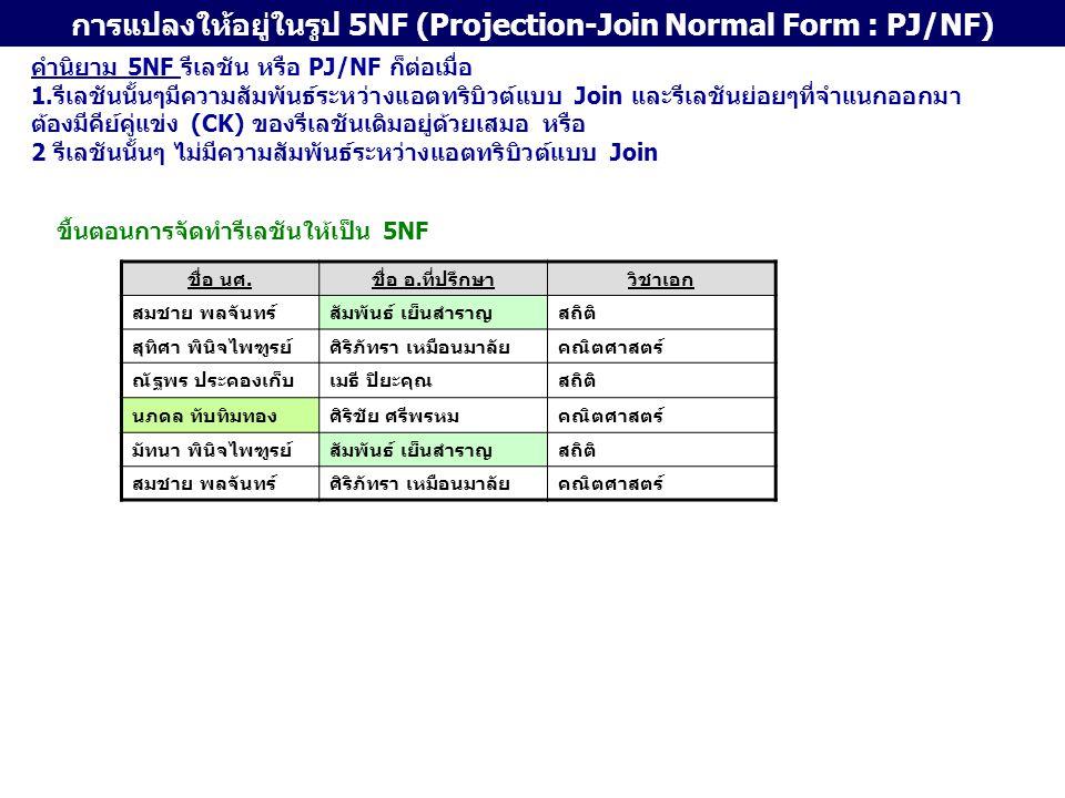การแปลงให้อยู่ในรูป 5NF (Projection-Join Normal Form : PJ/NF) ชื่อ นศ.ชื่อ อ.ที่ปรึกษาวิชาเอก สมชาย พลจันทร์สัมพันธ์ เย็นสำราญสถิติ สุทิศา พินิจไพฑูรย์ศิริภัทรา เหมือนมาลัยคณิตศาสตร์ ณัฐพร ประคองเก็บเมธี ปิยะคุณสถิติ นภดล ทับทิมทองศิริชัย ศรีพรหมคณิตศาสตร์ มัทนา พินิจไพฑูรย์สัมพันธ์ เย็นสำราญสถิติ สมชาย พลจันทร์ศิริภัทรา เหมือนมาลัยคณิตศาสตร์ ชื่อ นศ.ชื่อ อ.ที่ปรึกษาวิชาเอก สมชาย พลจันทร์สัมพันธ์ เย็นสำราญสถิติ สุทิศา พินิจไพฑูรย์ศิริภัทรา เหมือนมาลัยคณิตศาสตร์ ณัฐพร ประคองเก็บเมธี ปิยะคุณสถิติ นภดล ทับทิมทองศิริชัย ศรีพรหมคณิตศาสตร์ มัทนา พินิจไพฑูรย์สัมพันธ์ เย็นสำราญสถิติ สมชาย พลจันทร์ศิริภัทรา เหมือนมาลัยคณิตศาสตร์ ชื่อ นศ.ชื่อ อ.ที่ปรึกษา สมชาย พลจันทร์สัมพันธ์ เย็นสำราญ สุทิศา พินิจไพฑูรย์ศิริภัทรา เหมือนมาลัย ณัฐพร ประคองเก็บเมธี ปิยะคุณ นภดล ทับทิมทองศิริชัย ศรีพรหม มัทนา พินิจไพฑูรย์สัมพันธ์ เย็นสำราญ สมชาย พลจันทร์ศิริภัทรา เหมือนมาลัย ชื่อ อ.ที่ปรึกษาวิชาเอก สัมพันธ์ เย็นสำราญสถิติ ศิริภัทรา เหมือนมาลัยคณิตศาสตร์ เมธี ปิยะคุณสถิติ ศิริชัย ศรีพรหมคณิตศาสตร์ ชื่อ นศ.วิชาเอก สมชาย พลจันทร์สถิติ สุทิศา พินิจไพฑูรย์คณิตศาสตร์ ณัฐพร ประคองเก็บสถิติ นภดล ทับทิมทองคณิตศาสตร์ มัทนา พินิจไพฑูรย์สถิติ สมชาย พลจันทร์คณิตศาสตร์ 1 23 1 + 2 + 3 นักศึกษา