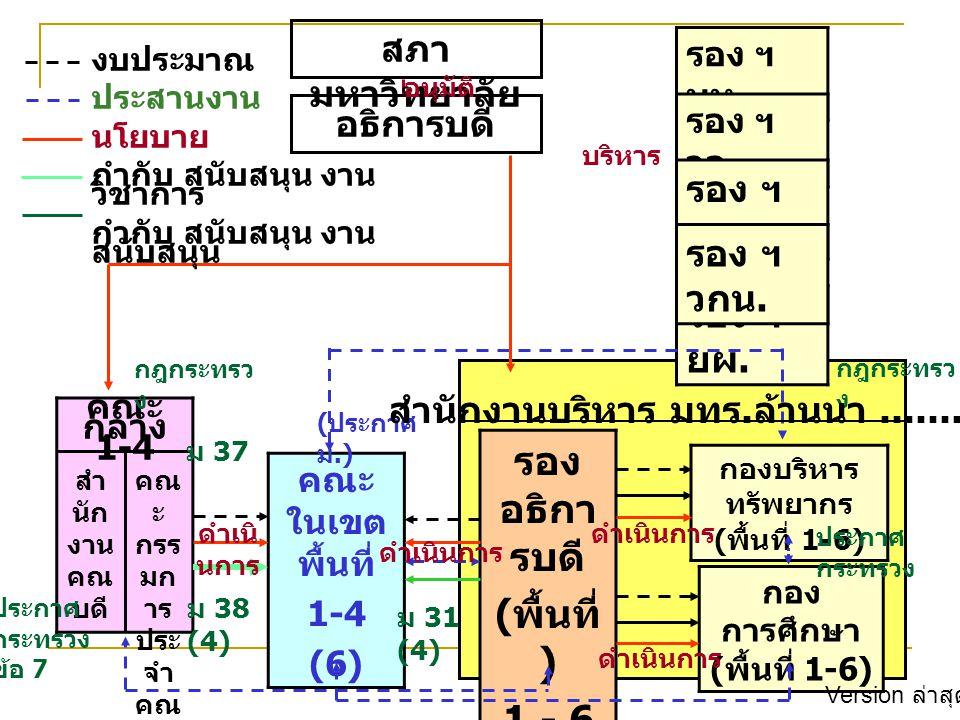 คณะ กลาง 1-4 คณะ ในเขต พื้นที่ 1-4 (6) รอง อธิกา รบดี ( พื้นที่ ) 1 - 6 กอง การศึกษา ( พื้นที่ 1-6) กองบริหาร ทรัพยากร ( พื้นที่ 1-6) รอง ฯ บห.
