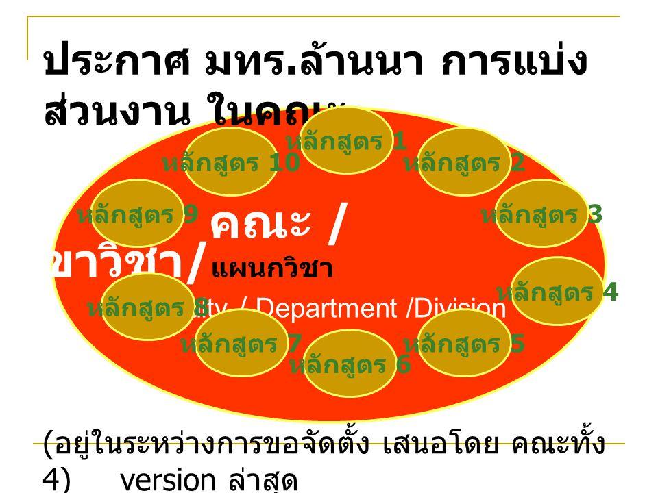 คณบดี จำนวน 1 รองคณบดีส่วนกลาง จำนวน 3 รองคณบดีพื้นที่ จำนวน 4 หัวหน้าสาขาวิชา จำนวน 4 ผู้แทน อาจารย์ ประจำสาขา จำนวน 4 ผู้ทรงคุณวุฒิ ภายนอก (4 สาขา ) จำนวน 4 รวม 20 ร่างกรรมการประจำคณะ วทก ผู้แทน อาจารย์ ประจำสาขา : อาจารย์, พนักงานของรัฐ พนักงานมหาวิทยาลัย